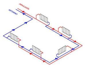 Esquema del sistema de calefacción en anillo bitubular (retorno invertido)